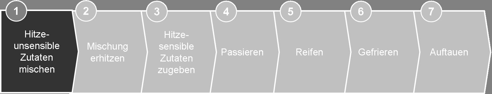 Eis selber machen Prozess 1 (3)