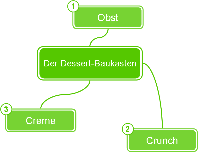 Kreativ kochen - Dessertkomponenten