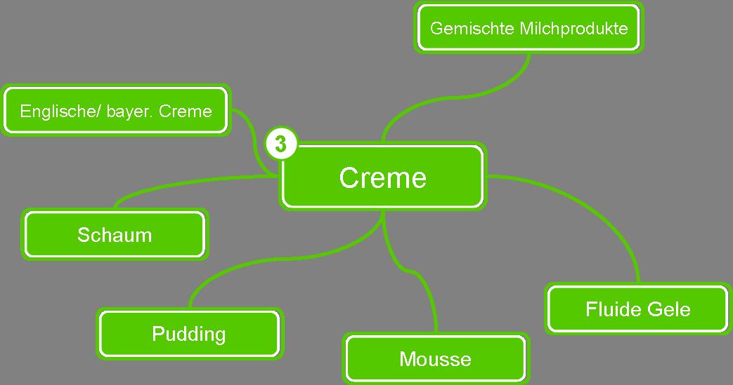 Kreativ kochen - Creme