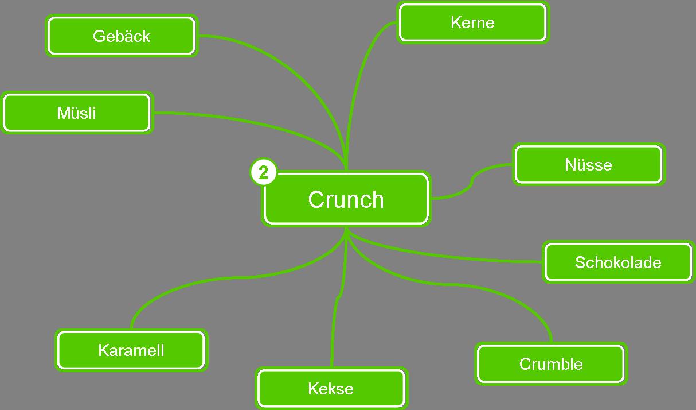 Kreativ kochen - Crunch