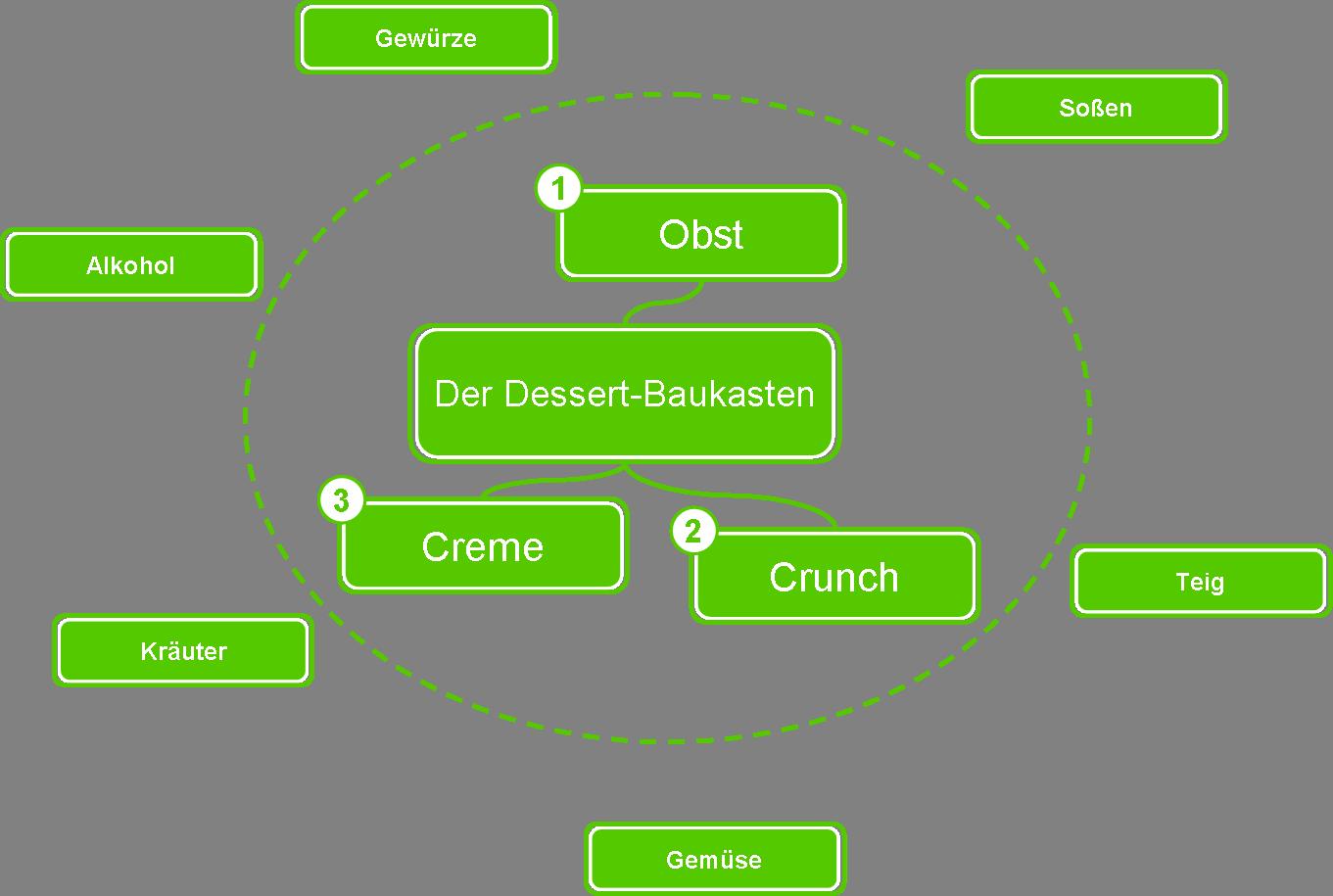Kreativ kochen - Dessert - Überblick