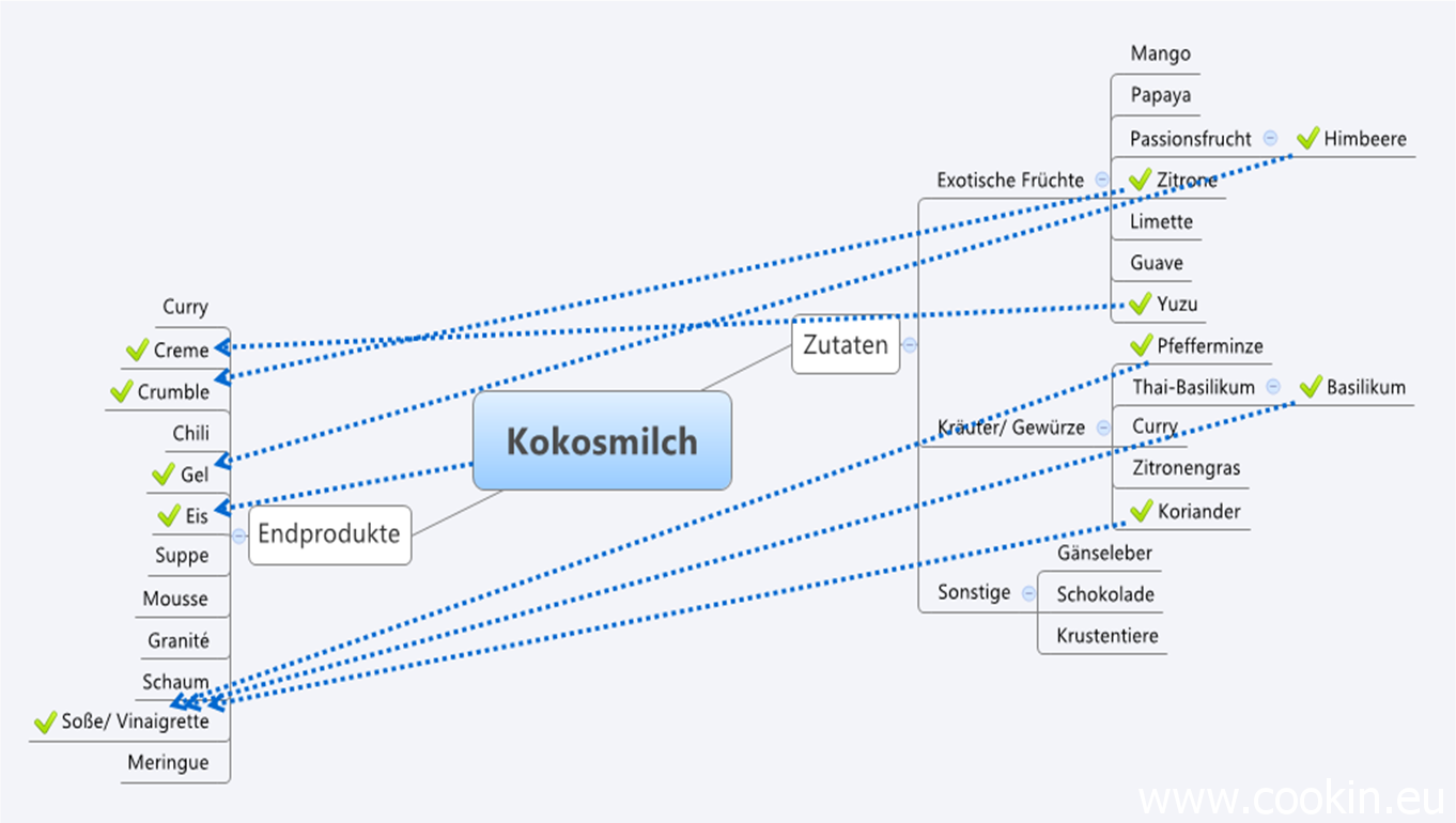 Mind Mapping 4